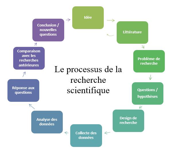 les 7 étapes de la recherche scientifique